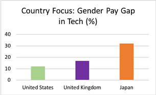 Country Focus Gender Pay Gap in Tech