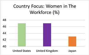 Country Focus Tech Workforce Graph