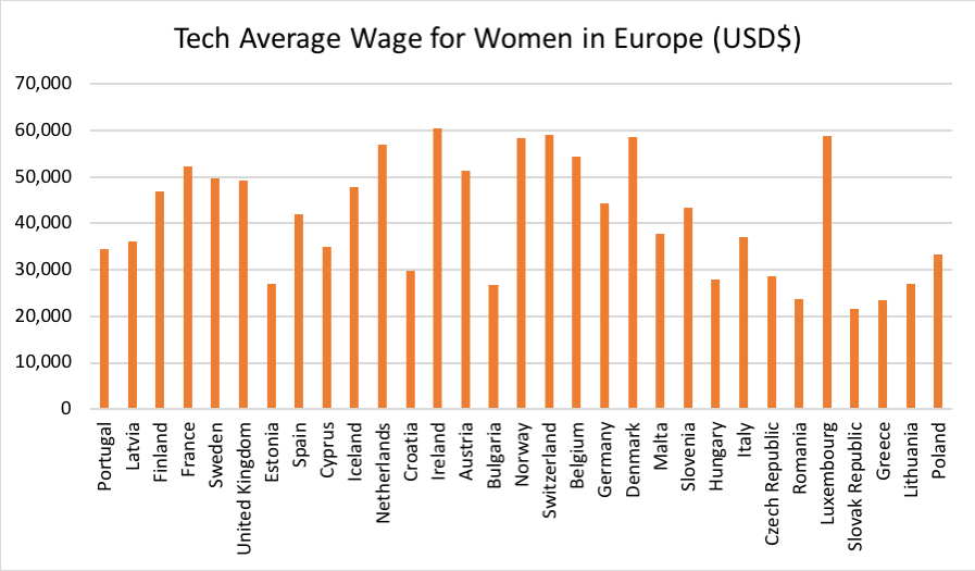 Tech Average Wage for Women in Europe Graph